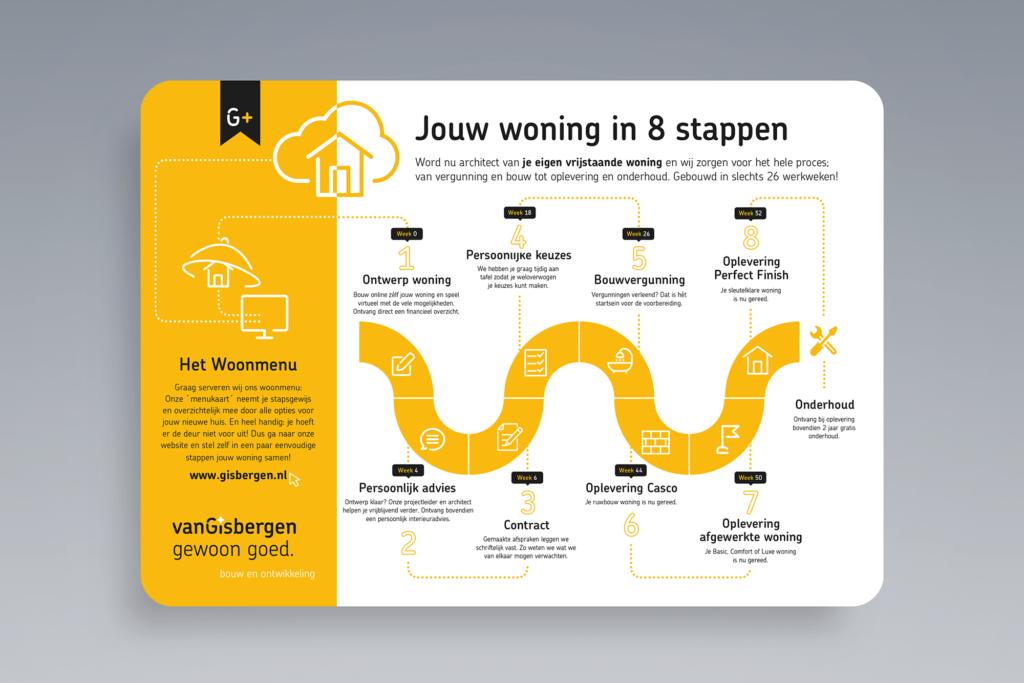Infographic Bouwbedrijf Gebr. van Gisbergen