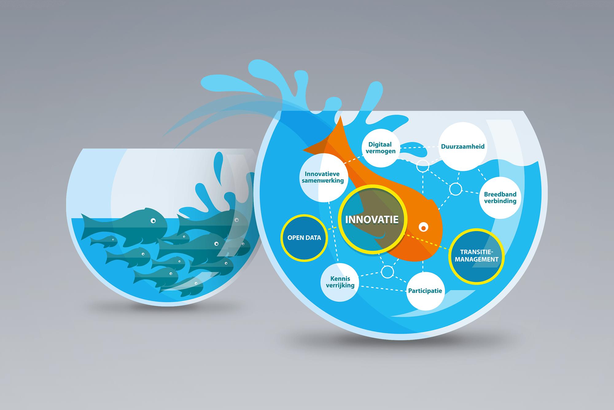 Visual infographic Gemeente Eersel - Innovatie